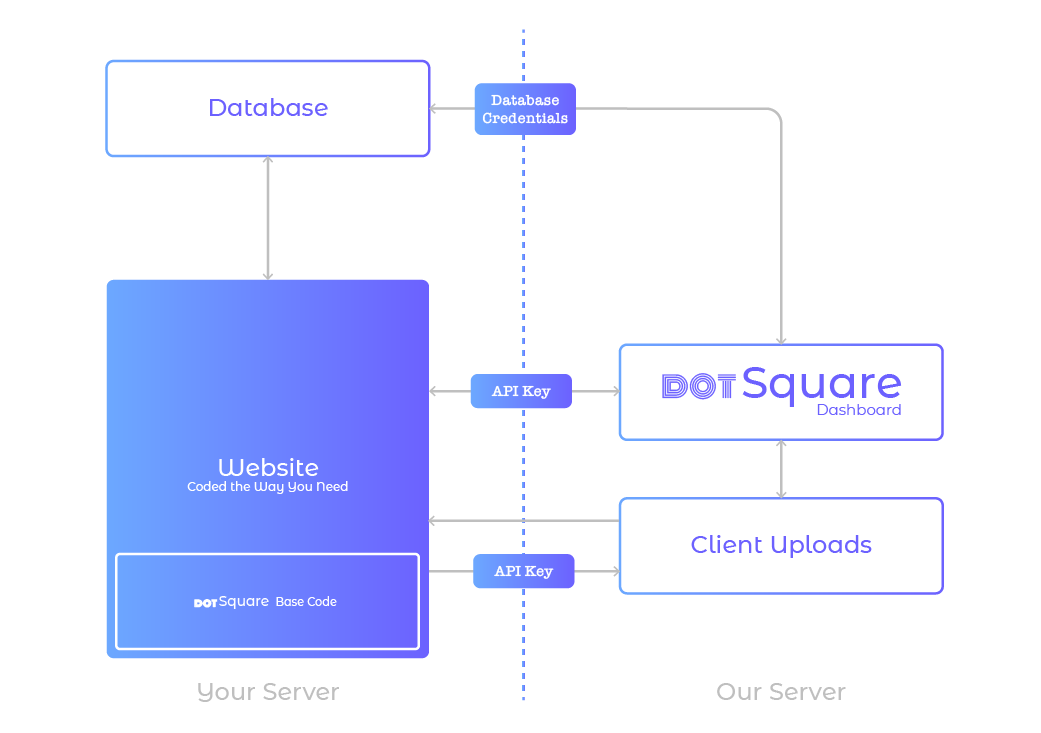 DotSquare Development Flow